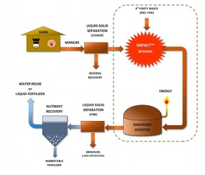Boost Environmental Systems Inc. developed an easy-to-integrate digester pre-treatment technology